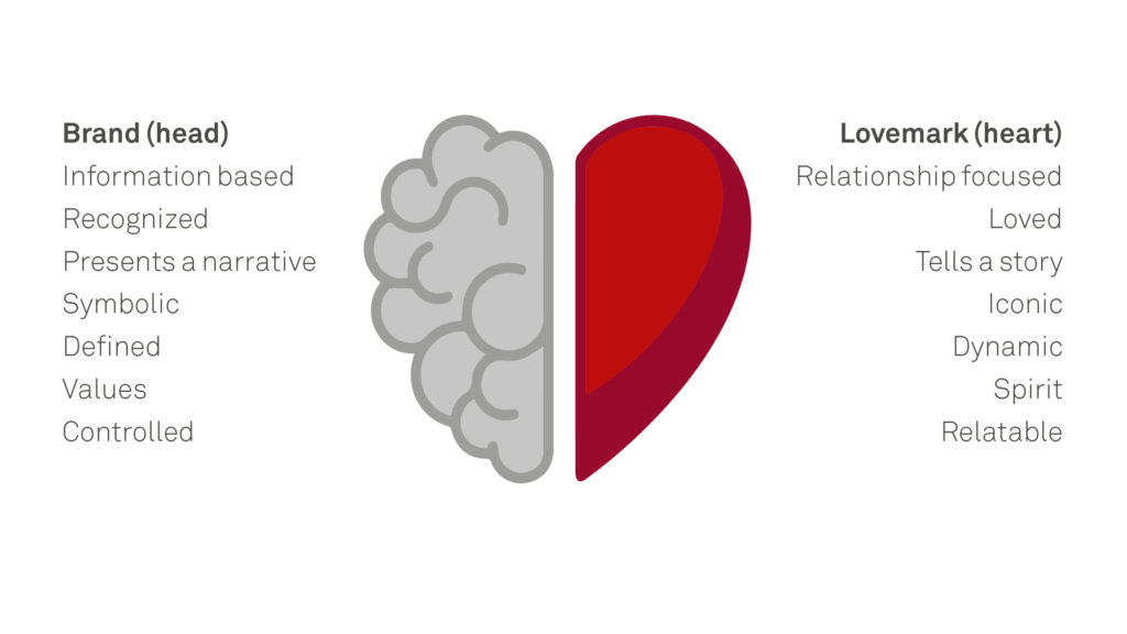 Love Marks by IAM adapted from Kevin Roberts